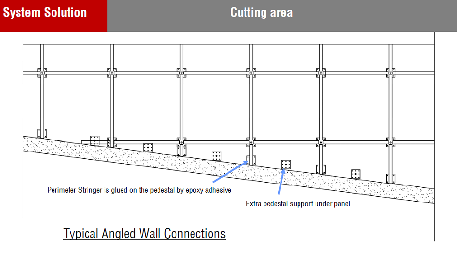 raised floor cutting edge in the angled wall
